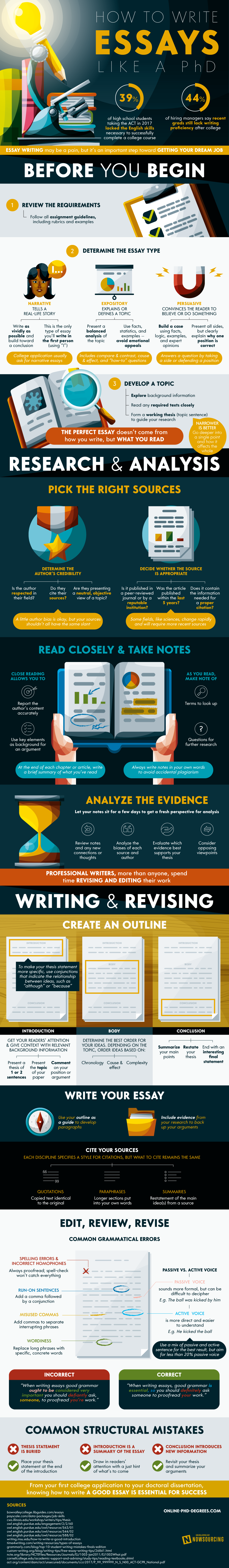 How To Write Essays Like A PhD