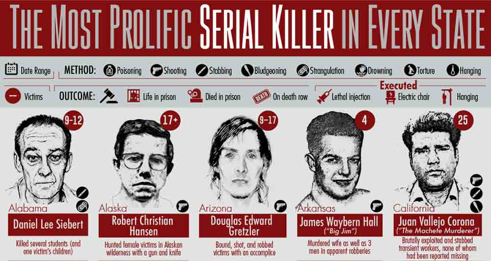 The Most Prolific Serial Killer in Every US State [Infographic]