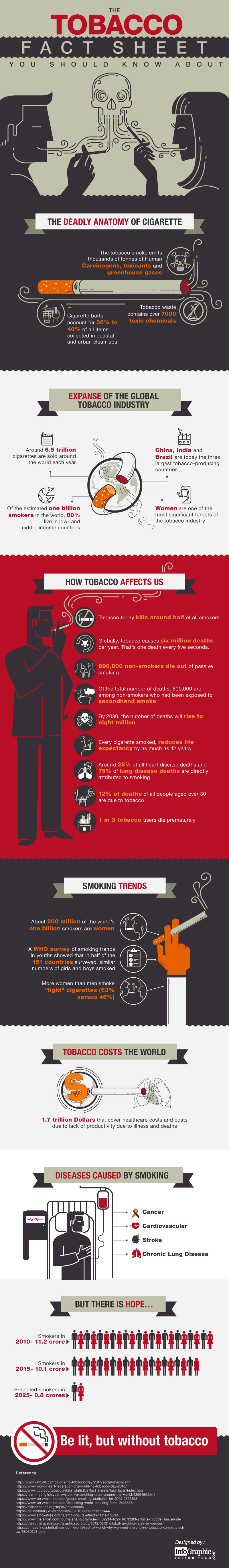 Tobacco Fact Sheet You Should Know About