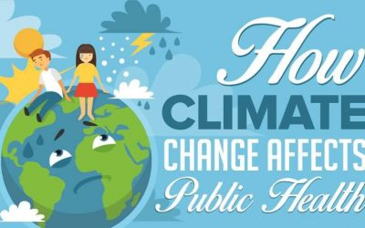How Climate Change Affects Public Health
