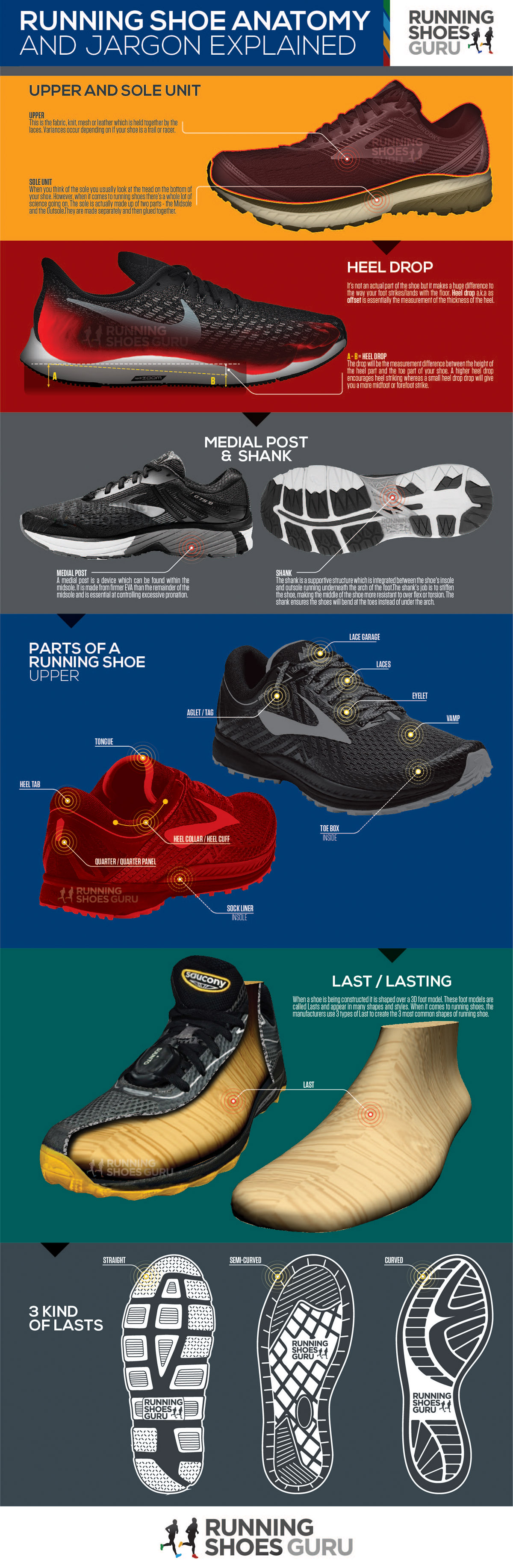 running shoes anatomy