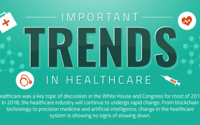 Important Trends in Healthcare