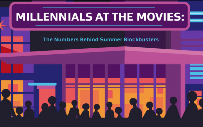 Millennials At The Movies: The Numbers Behind The Summer Blockbuster