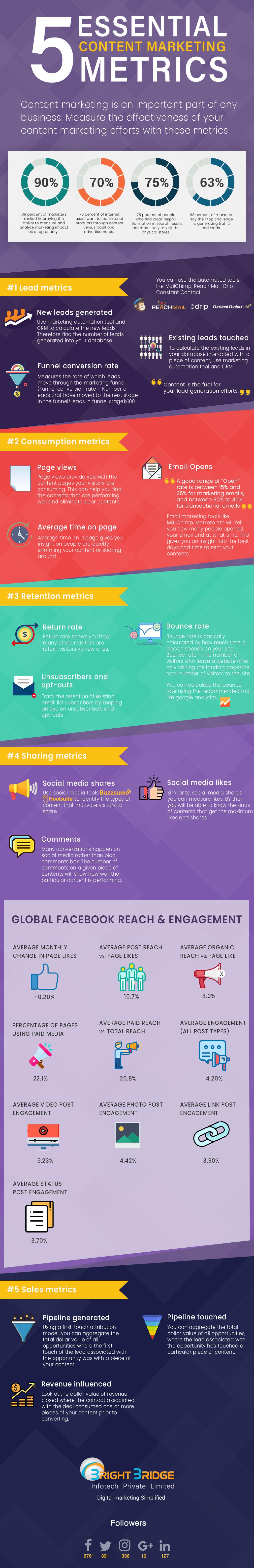 5 Essential Content Marketing Metrics