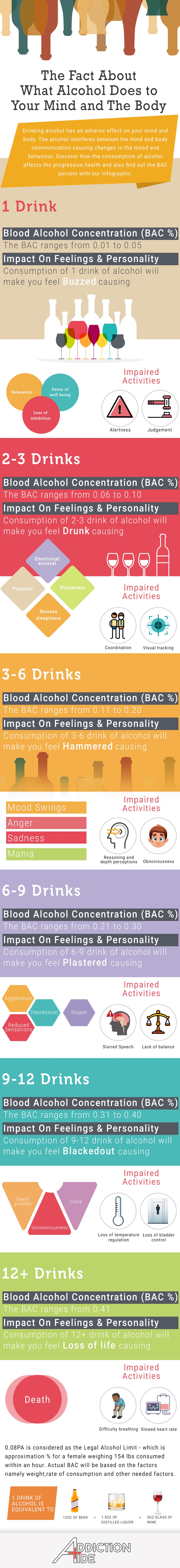 What Alcohol Does to Your Mind and Body