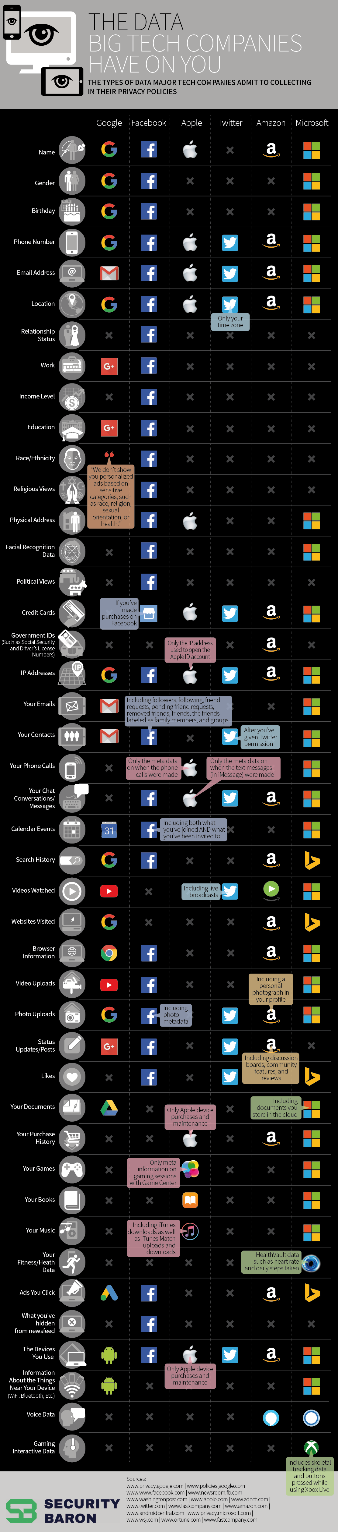 The Data Big Tech Companies Have On You (Or, At Least, What They Admit To)