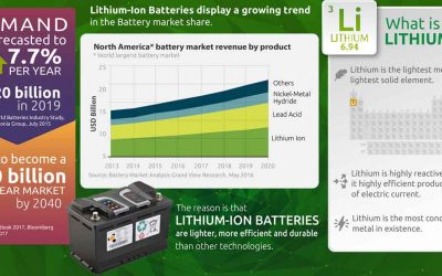 How Lithium Batteries Will Drive the Energy Market