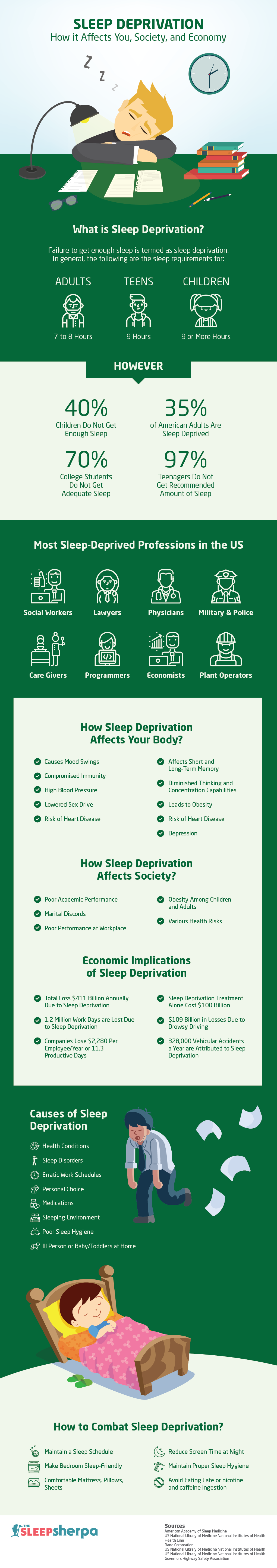 Sleep Deprivation – How It Affects You, Society, and Economy