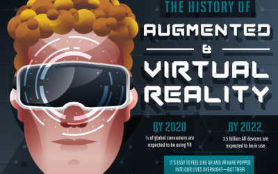 The History Of Augmented And Virtual Reality
