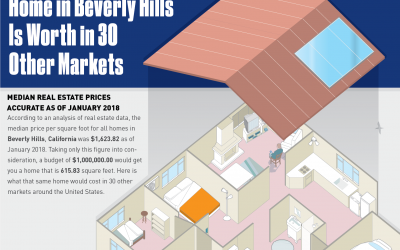 How Much a One Million Dollar Beverly Hills Home is Worth in 30 Other Markets