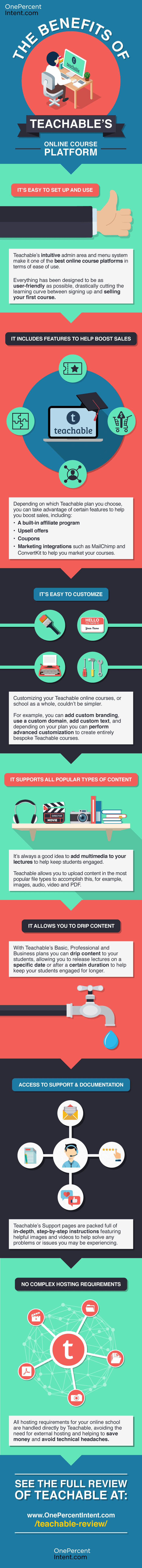 OnePercentIntent infographic image - the benefits of using Teachable's online course platform