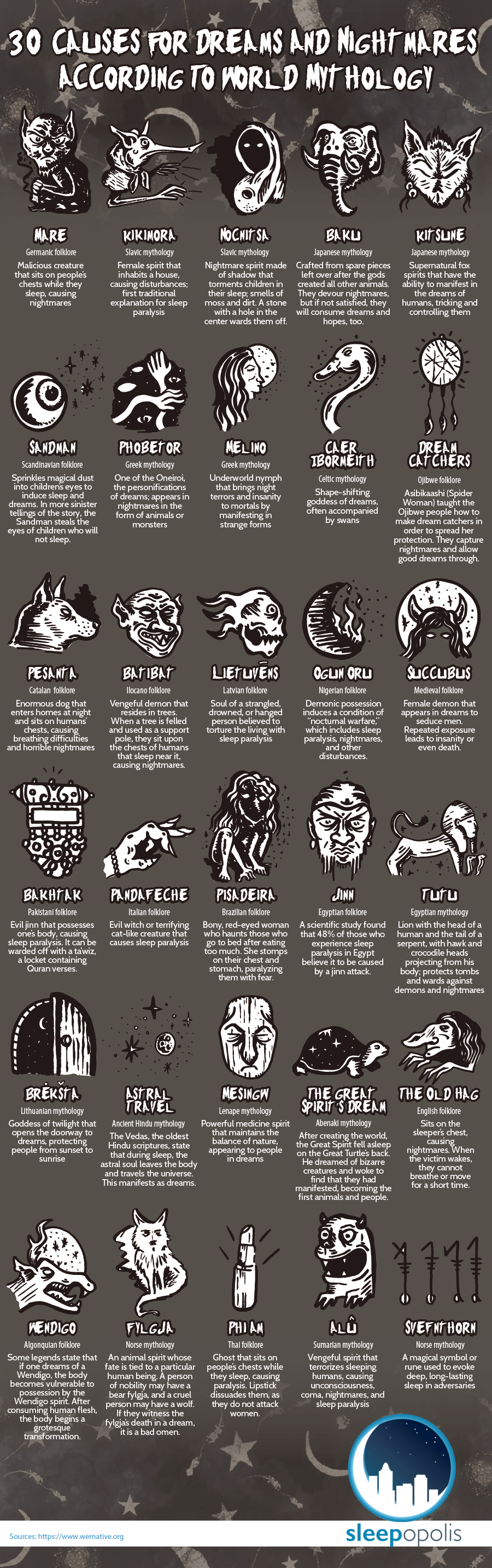 30 Causes for Dreams and Nightmares According to World