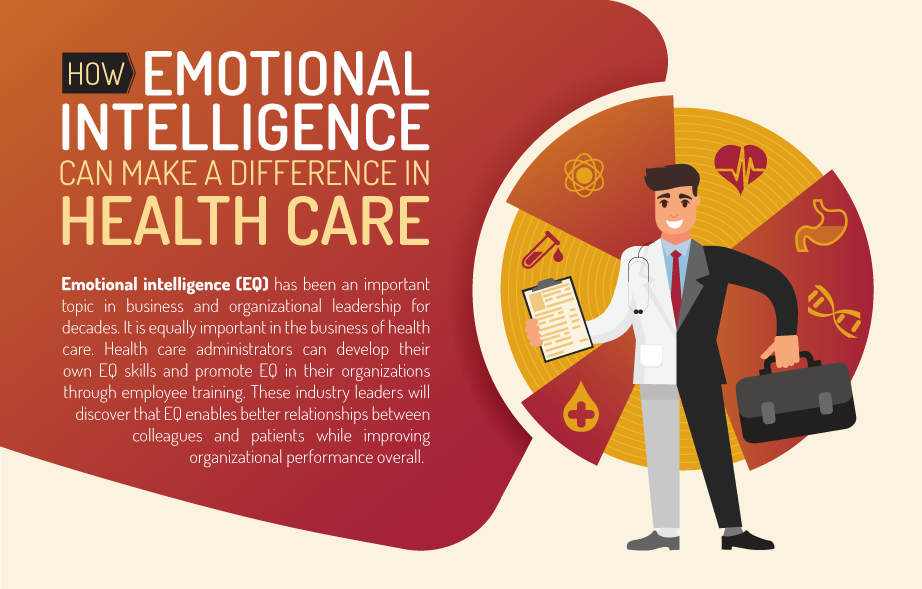 How Emotional Intelligence Can Make A Difference In Health Care Infographic
