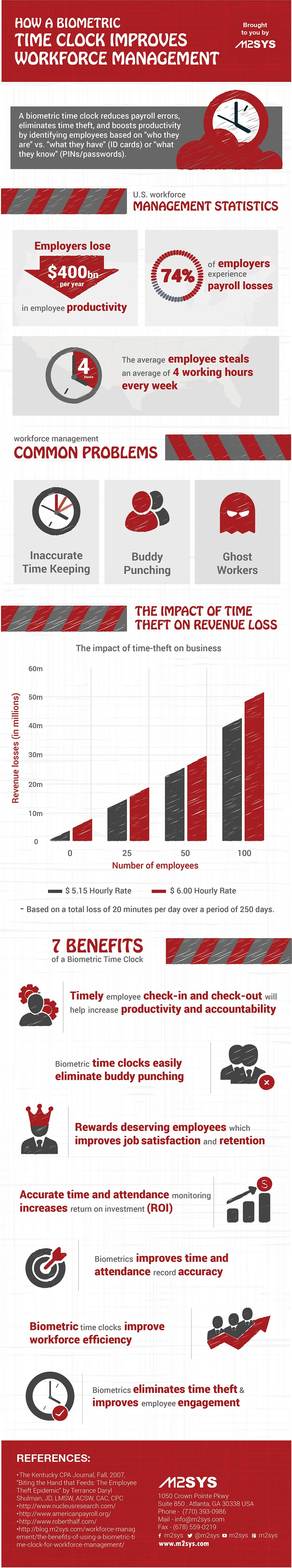 How A Biometric Time Clock Improves Workforce Management