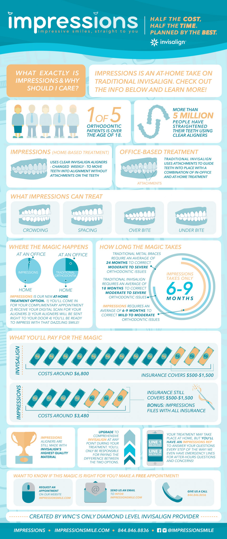 Impressions – A New At-Home Invisalign Alternative
