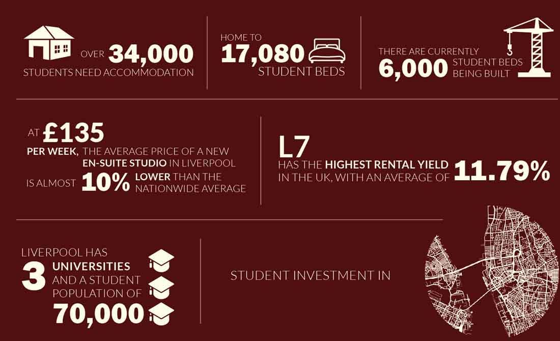 The UK Student Market