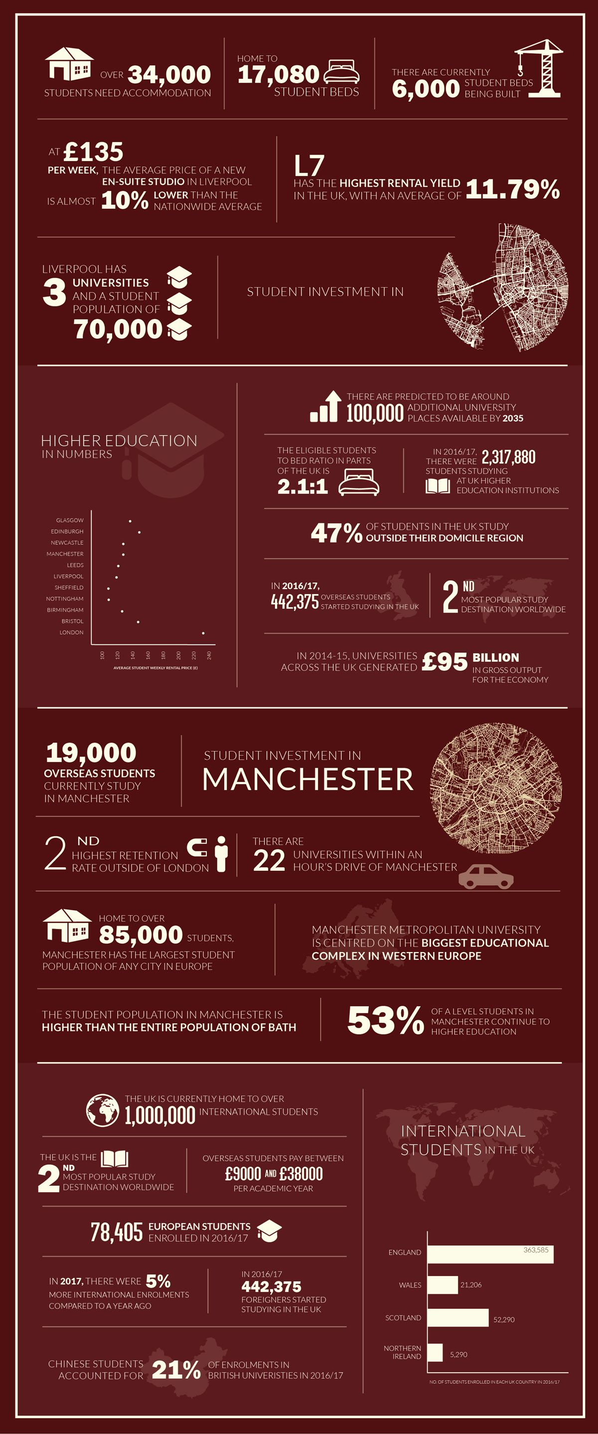 Infographic about the student population and student property market in the UK