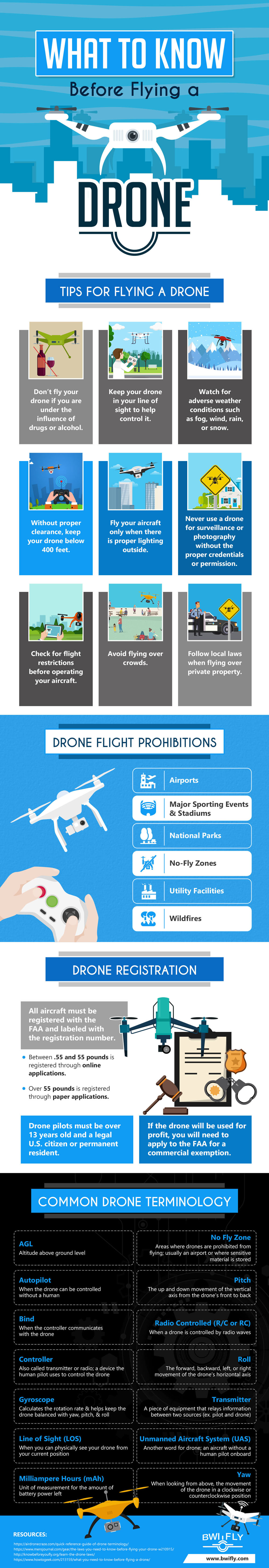 What to Know Before Flying a Drone