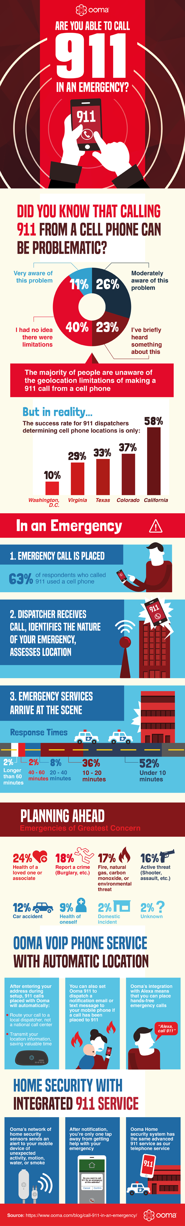 Are You Able To Call 911 In An Emergency?
