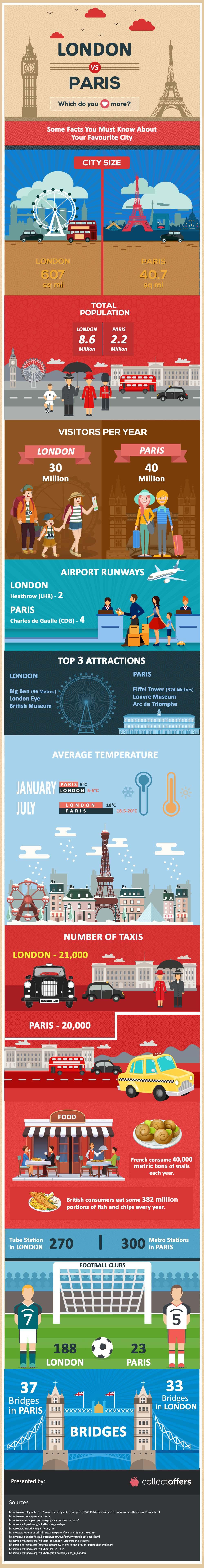 London Vs Paris: Who Do You Love More?
