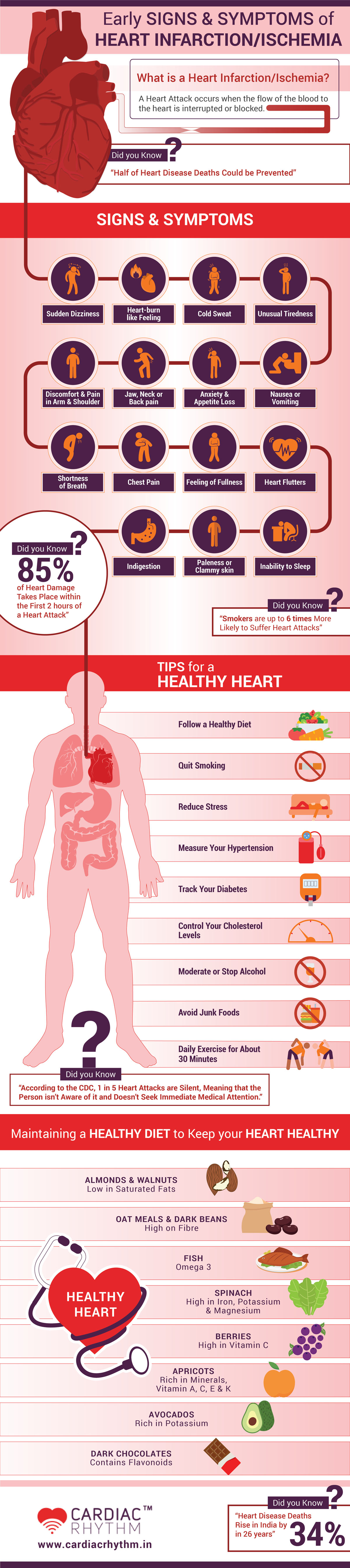 Early Signs & Symptoms of Heart Disease