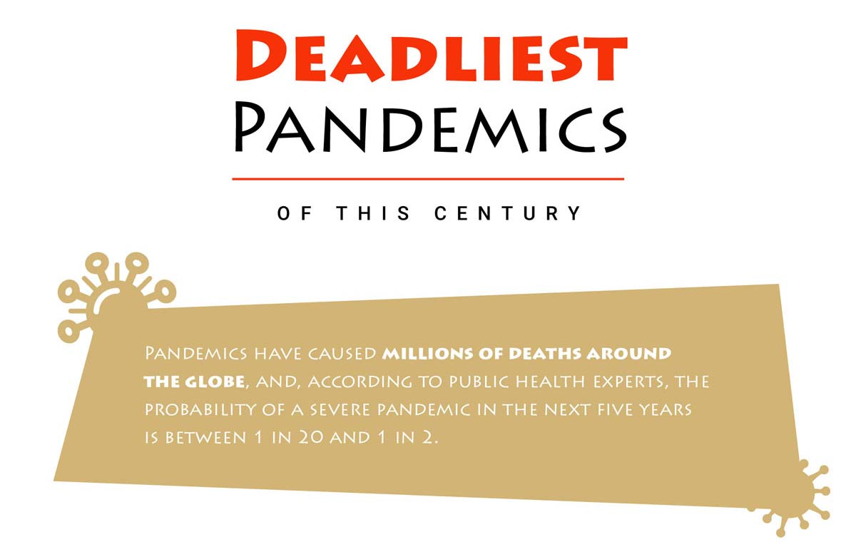 The Deadliest Pandemics of the Past 100 Years
