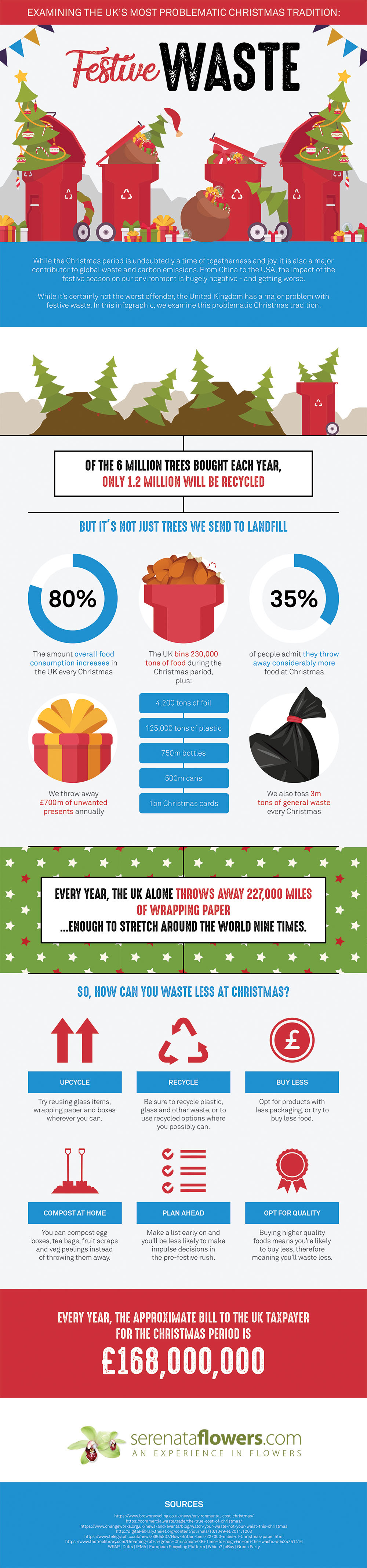 UK Festive Waste infographic, Serenata Flowers