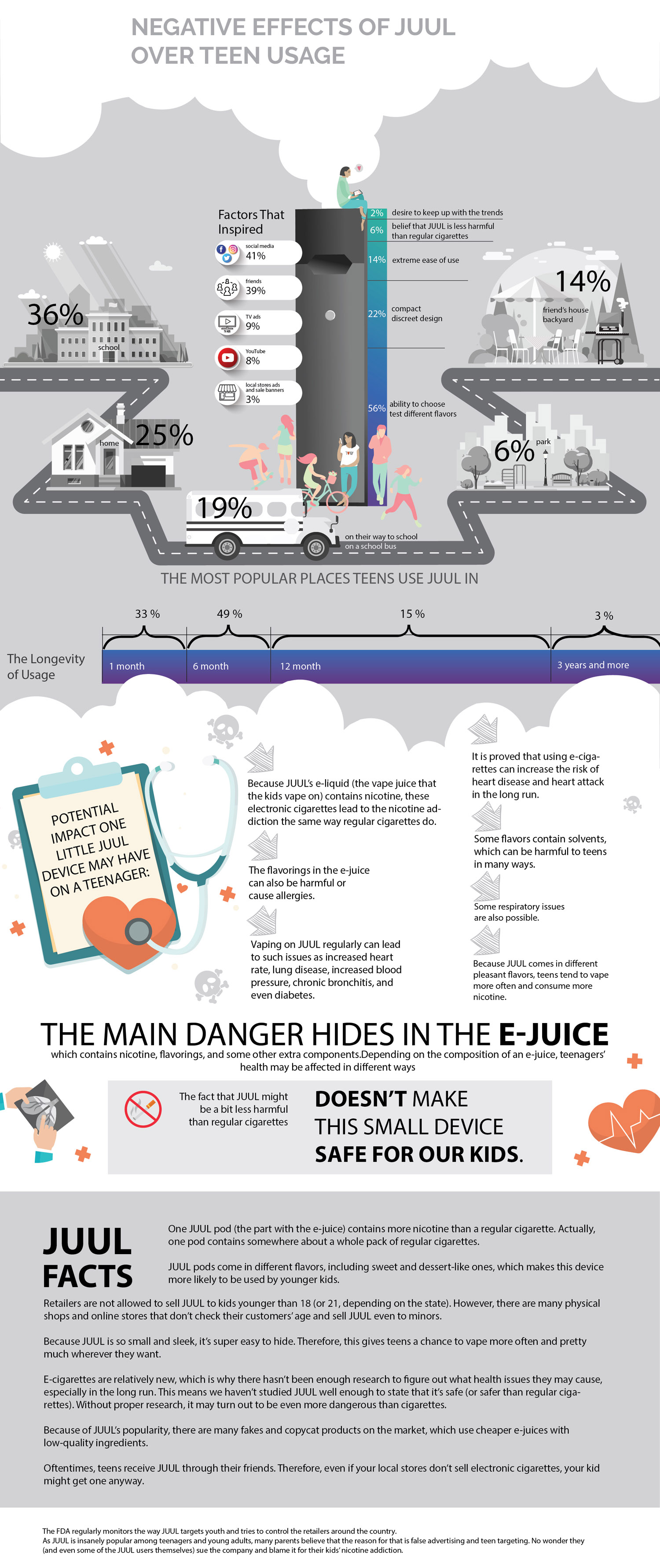 negative effects of Juul on teens infographic