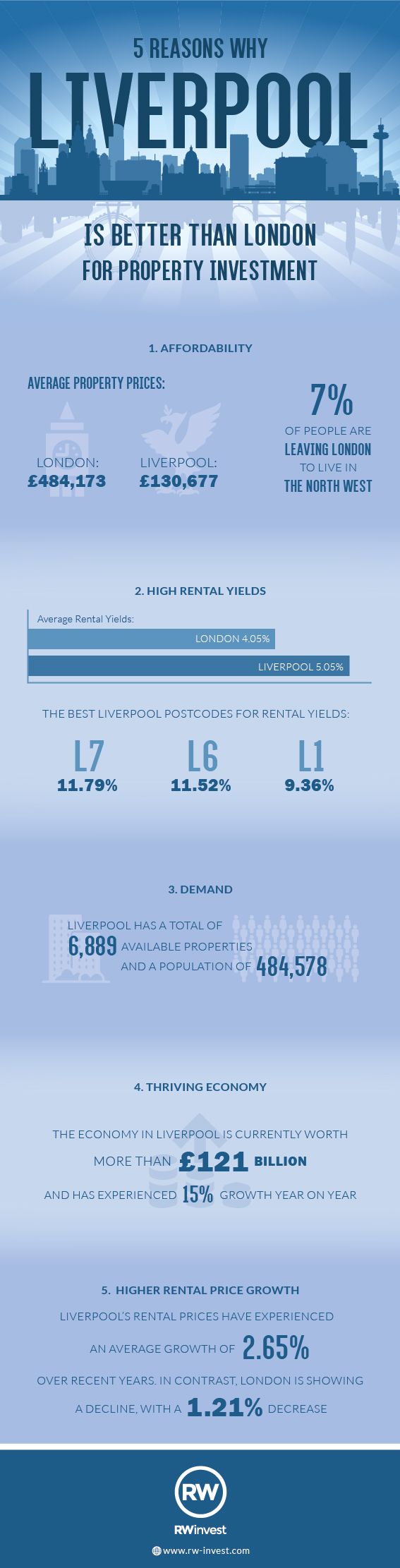 Infographic about why Liverpool is better than London for investments