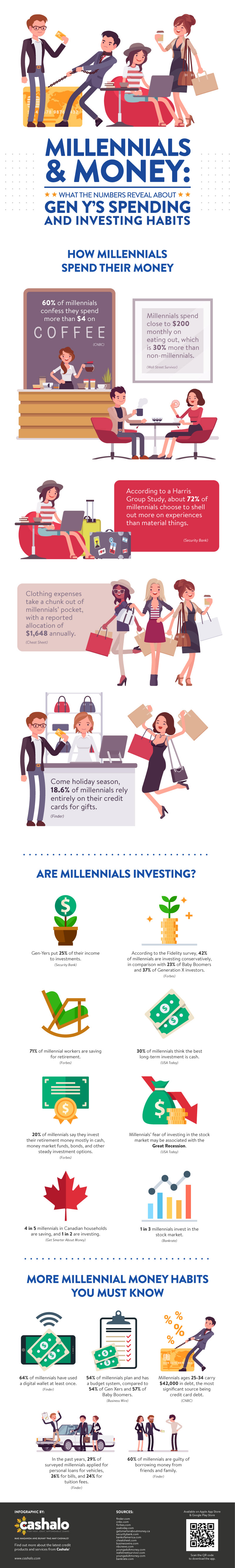 Millennials & Money: What the Numbers Reveal About Gen Y's Spending and Investing Habits