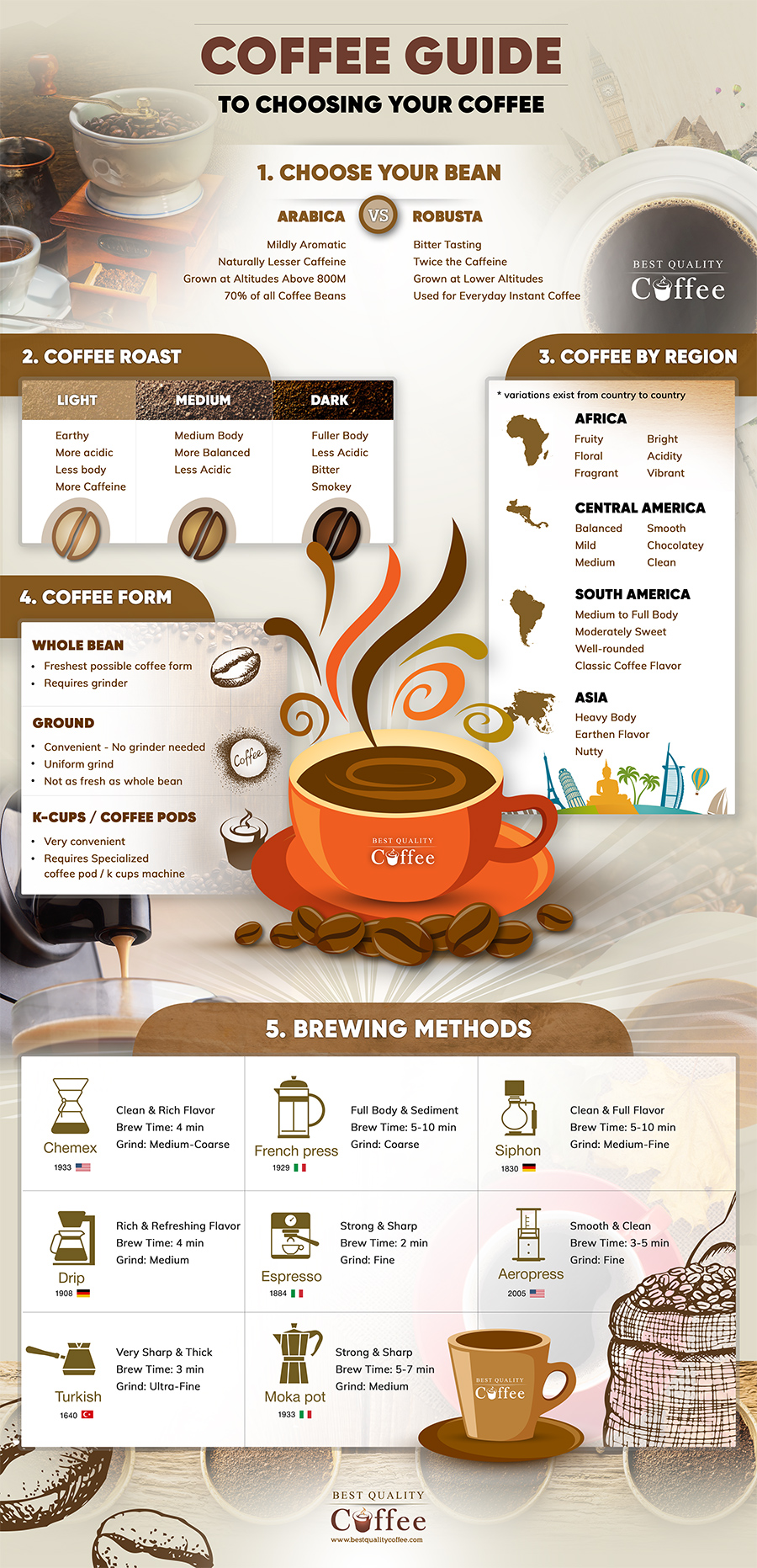 A Guide To Choosing Your Coffee
