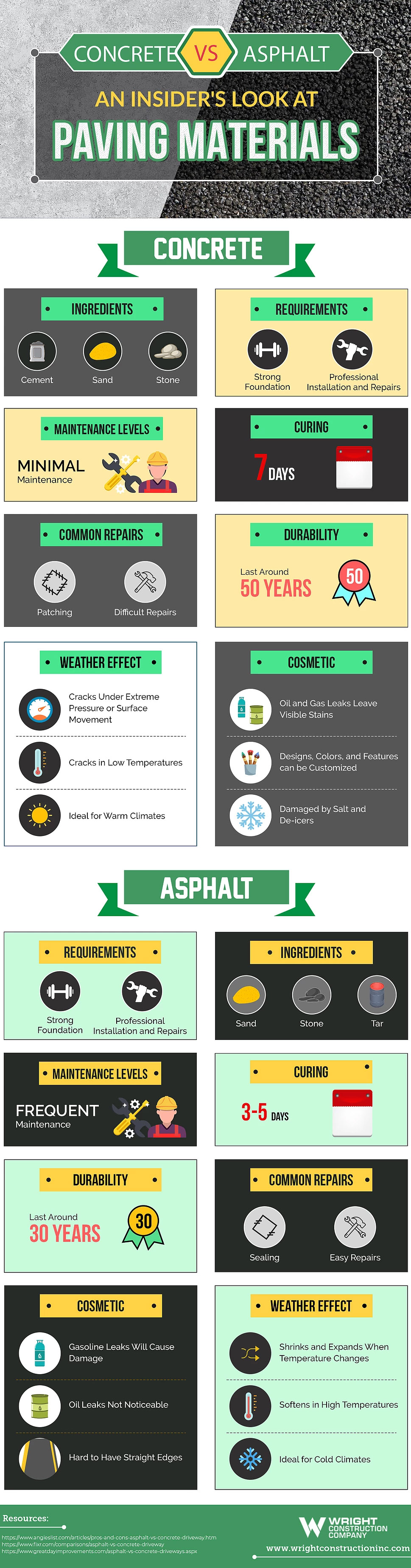 Concrete v. Asphalt: An Insider's Look at Paving Materials