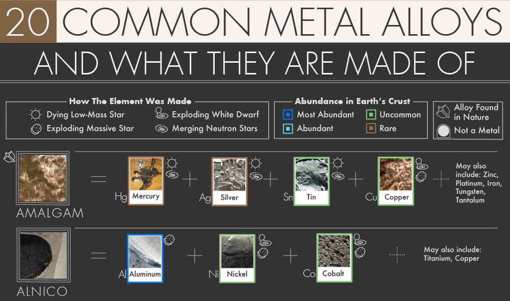 20 Common Metal Alloys and What They Are Made Of