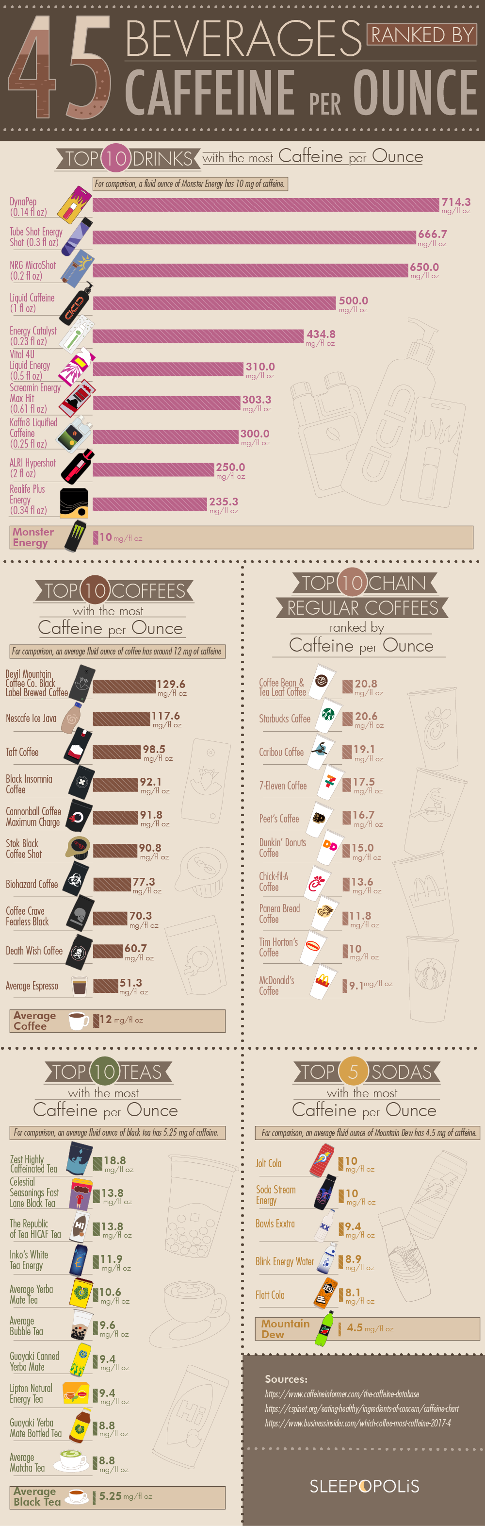 45 Beverages Ranked by Caffeine Per Ounce