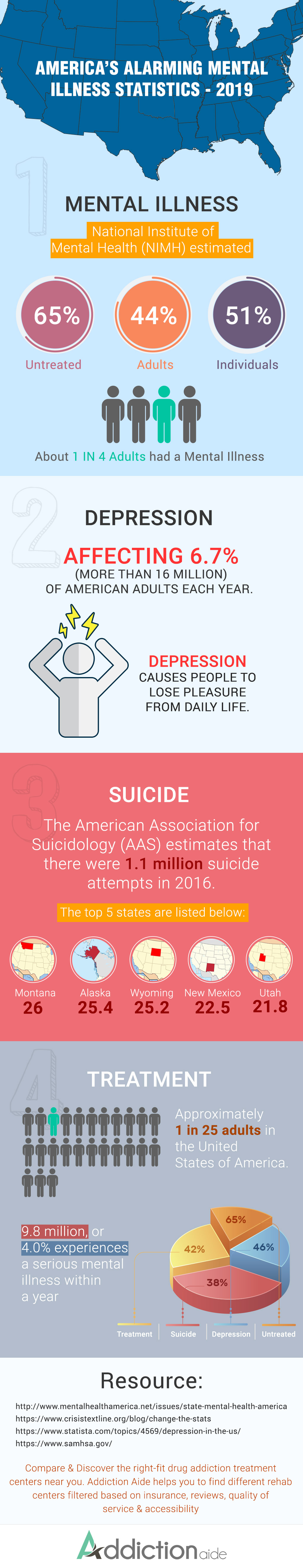 America's Alarming Mental Illness Statistics 2019