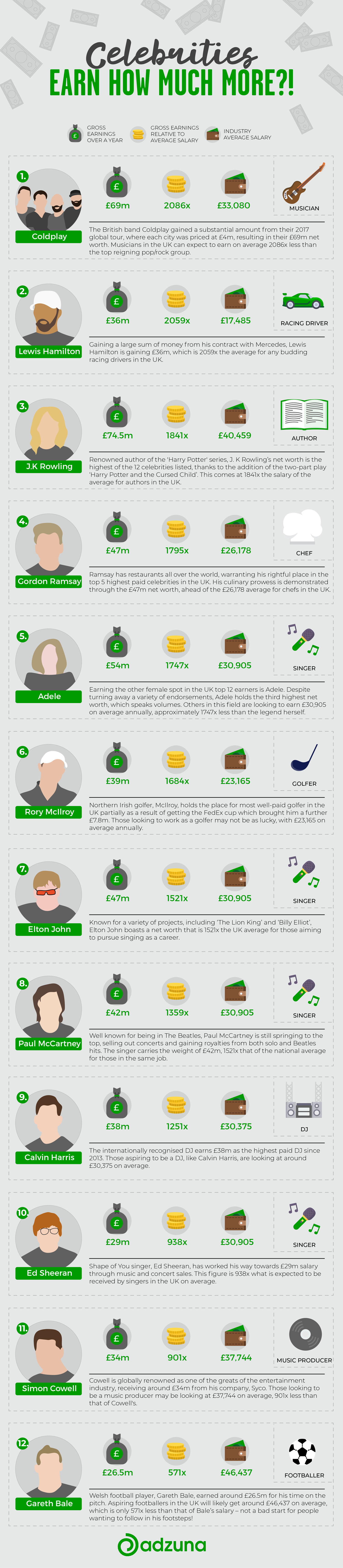 Celebrities Earn How Much More?!