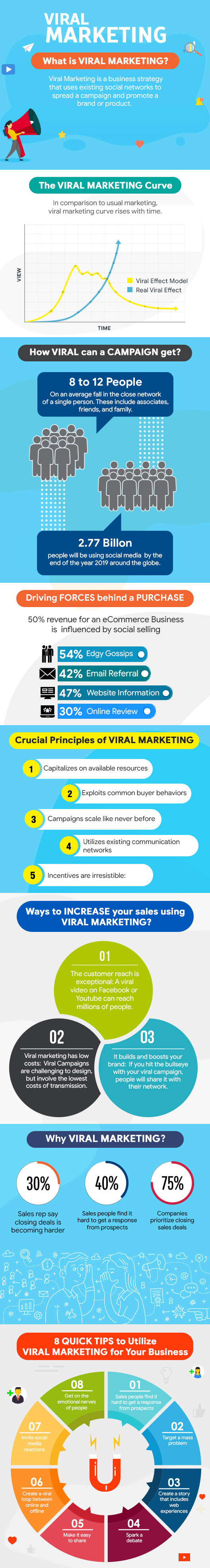 What is Viral Marketing and Why Your Business Needs It