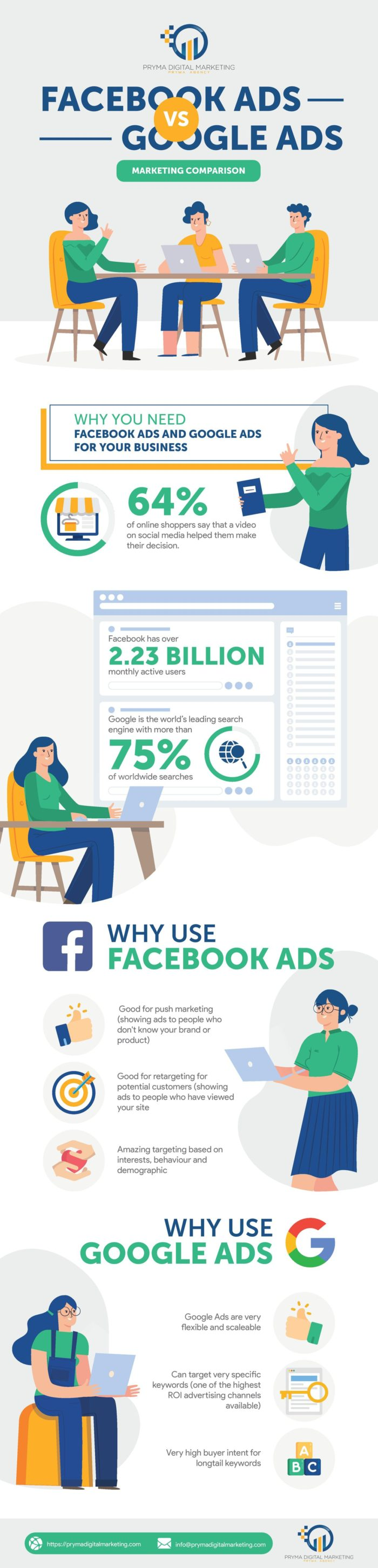 Marketing Comparison: Facebook Ads Vs. Google Ads