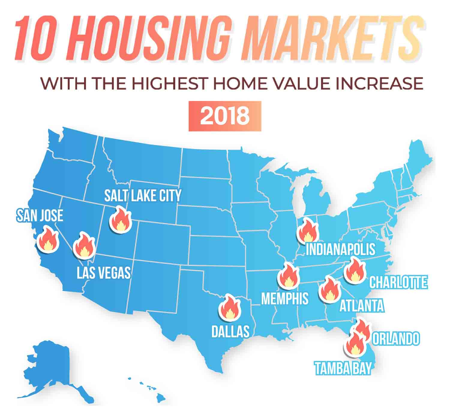 10 Housing Markets With The Highest Home Value Increase in 2018