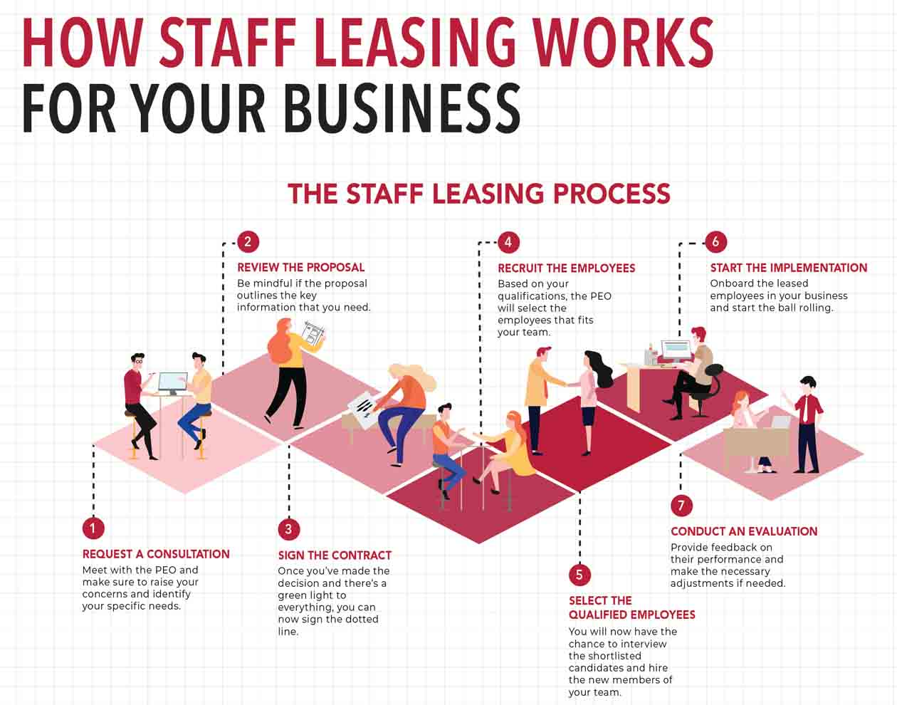 How Staff Leasing Works for Your Business