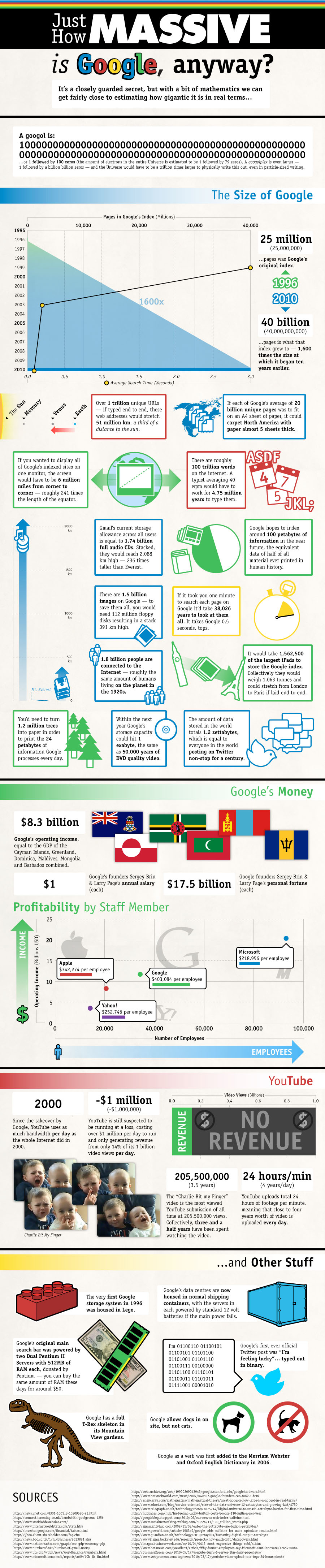 Just How Massive Is Google?