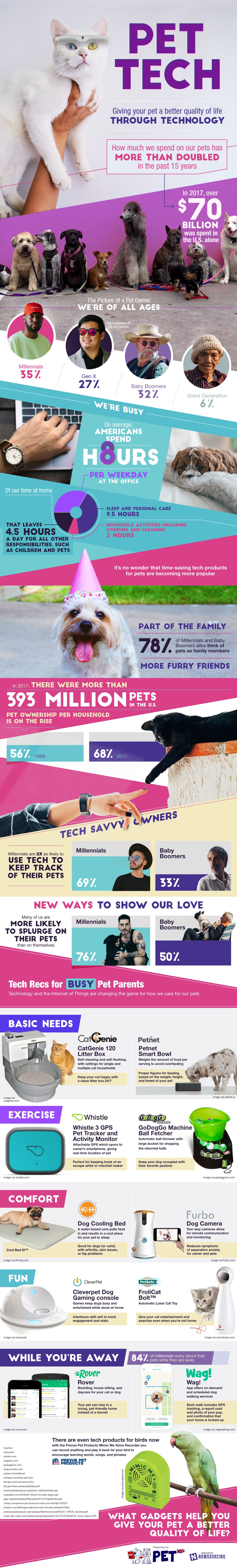 Pet Tech: Giving Your Pet A Better Quality Of Life Through Technology