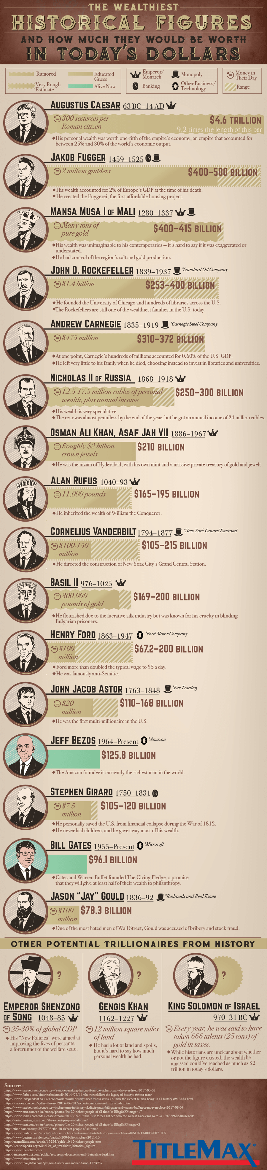History's Wealthiest & How Much They Would Be Worth Today