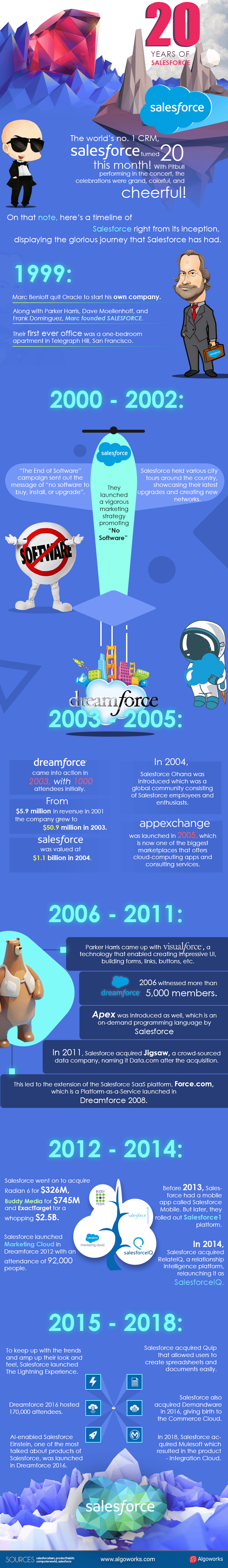 20 Years of Salesforce Timeline