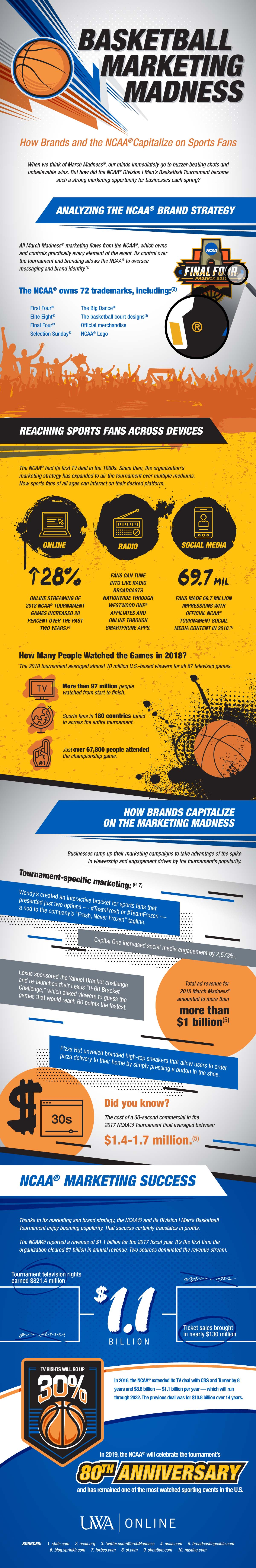 Basketball Marketing Madness: How Brands Capitalize On Sports Fans