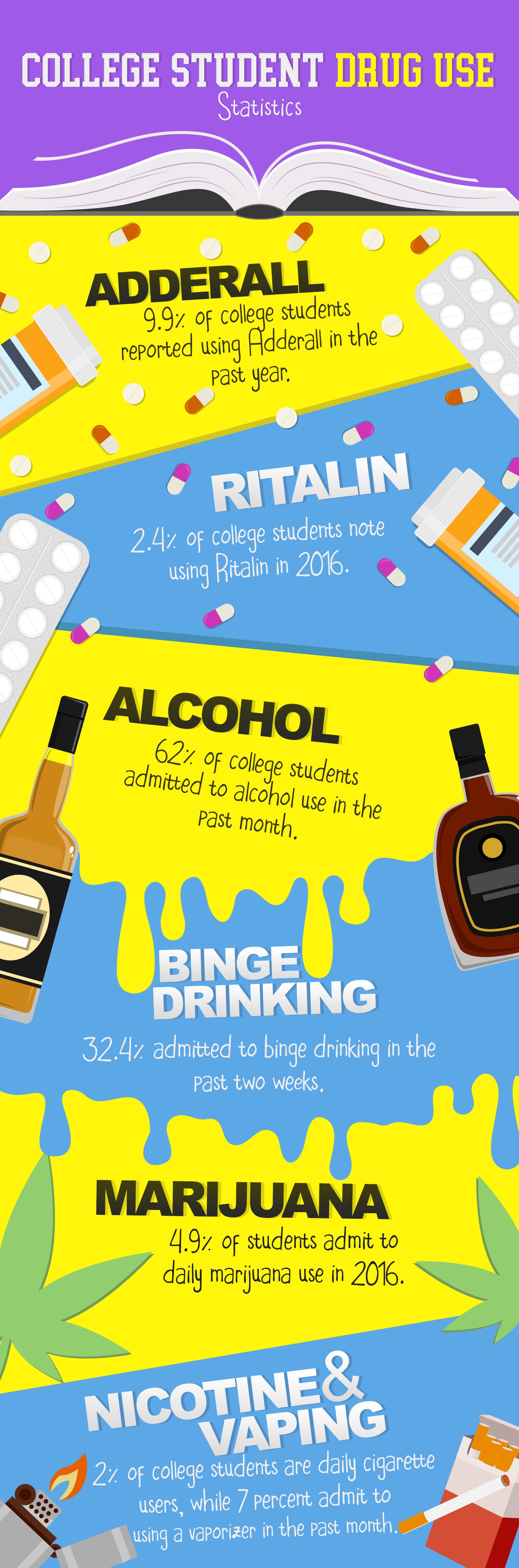 College Student Drug Use Statistics