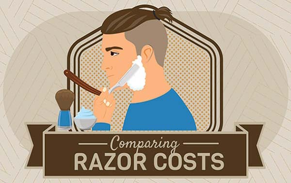 Comparing Razor Costs