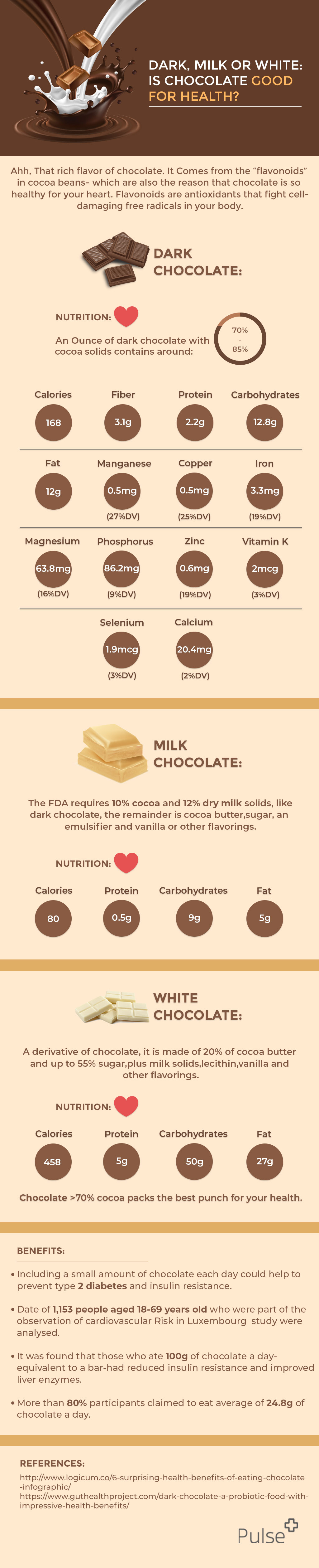Dark, Milk or White: Is Chocolate Good for Health?