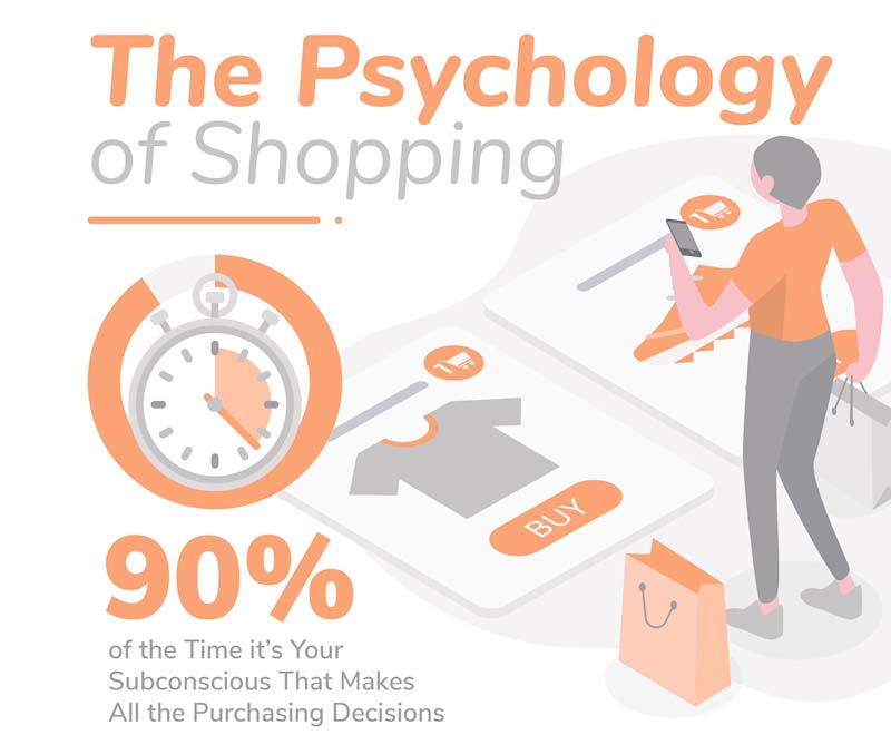 Using Psychology to Sell Retail Products
