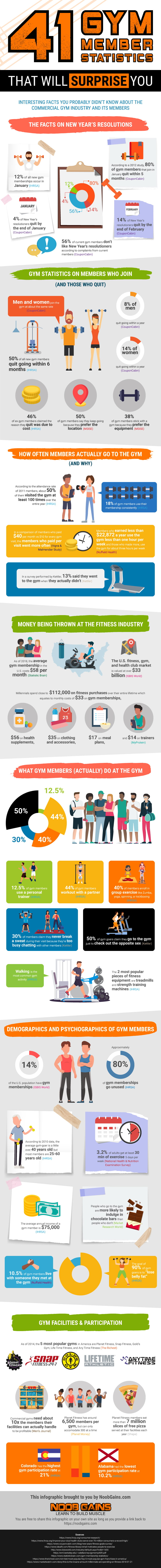 41 Gym Member Statistics That Will Surprise You